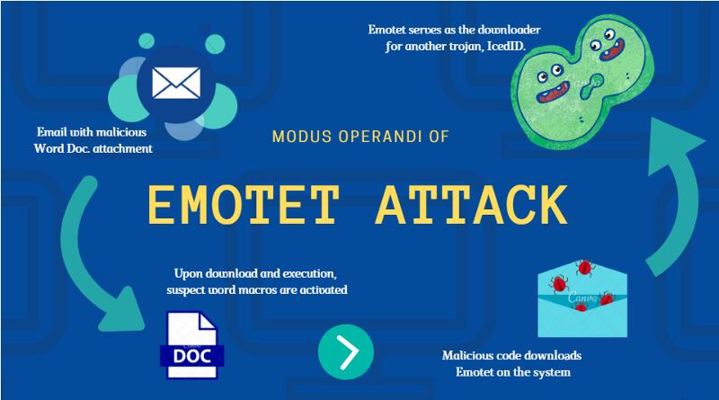 World's most dangerous malware EMOTET disrupted through global action |  Risk & Compliance Platform Europe